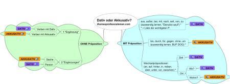 Dativ oder Akkusativ3